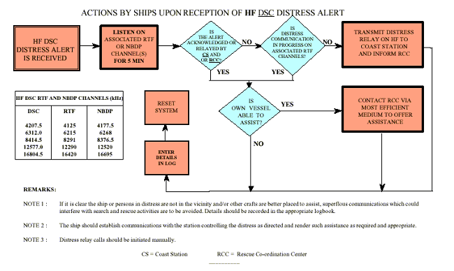 HF-SSB Distress Flow Diagram