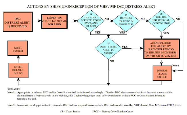 VHF/MF-SSB Distress Flow Diagram
