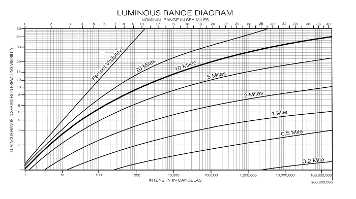 Luminous Range Diagram